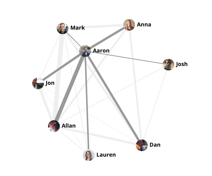 Organization Graph
