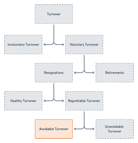 Voluntary Turnover Flow Chart